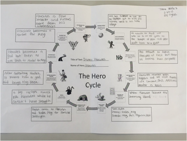 Exploring The Hero Cycle Heroes Around Us